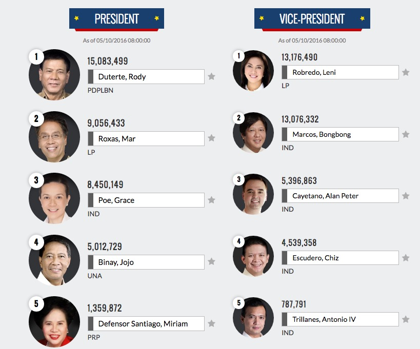 philippines election Election results updated real-time - philippine 2013 national and local elections | comelec live data.
