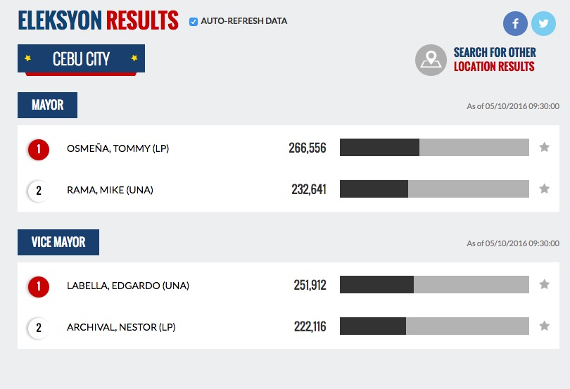Cebu City Mayor Election Result